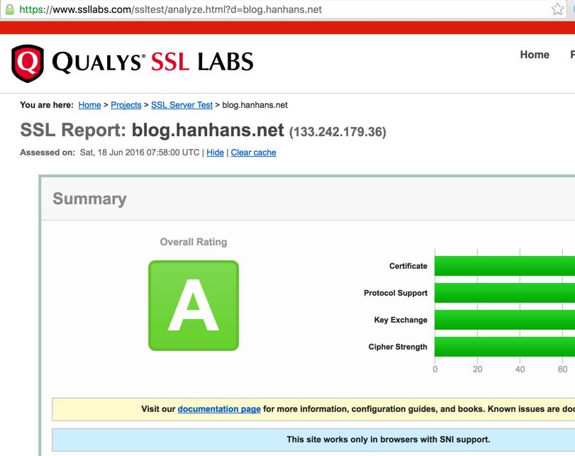 QUALYS SSL LABS Check