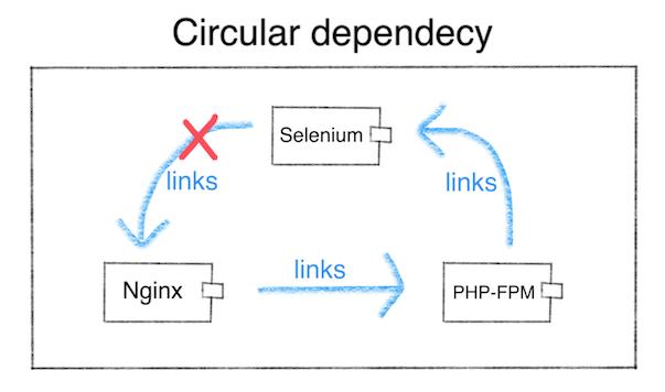 Circular dependecy
